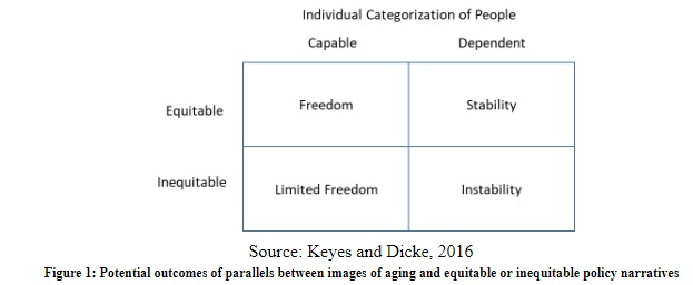 Critical Gerontology, Keyes and Dicke, 2016, Ageism